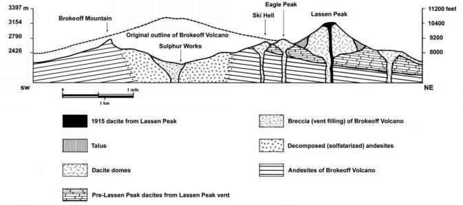 Cross Section Lassen Peak
